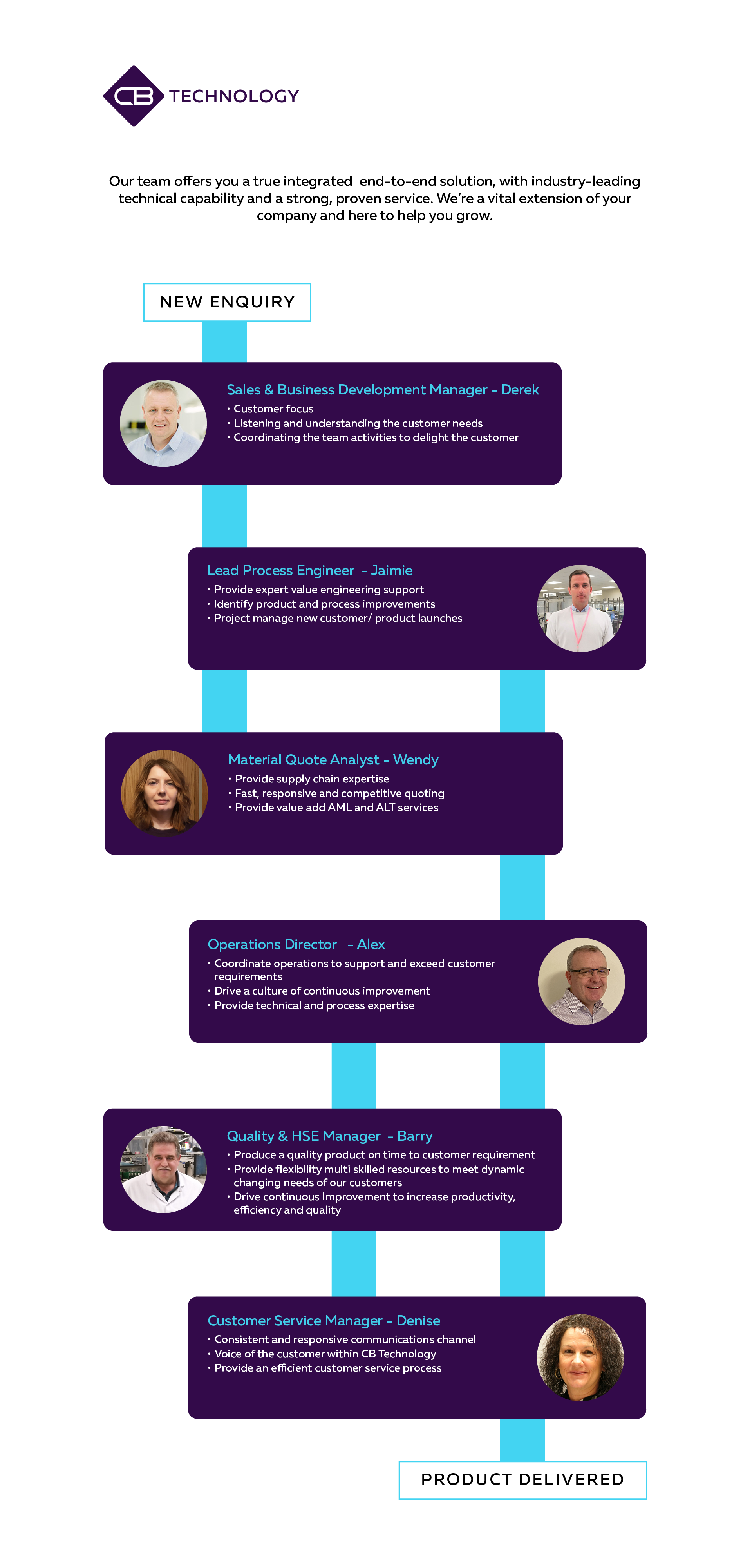 cbtech-infographic-people_v3